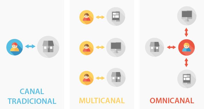 definicion-omnicanalidad