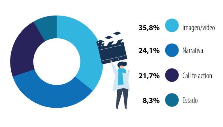 datos-vídeos-en-redes-sociales